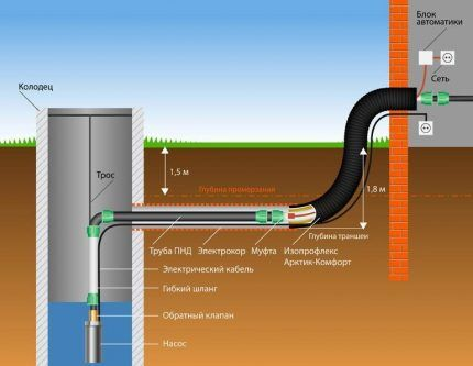 Вариант прохода трубопровода не через фундамент