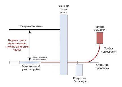 Ordning af arrangement af opvarmning