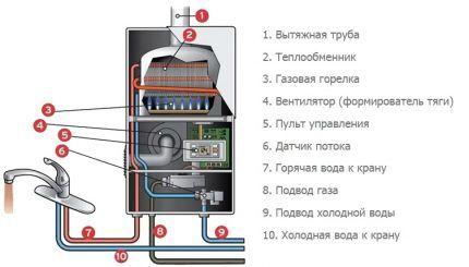 Schema del dispositivo a colonna gas
