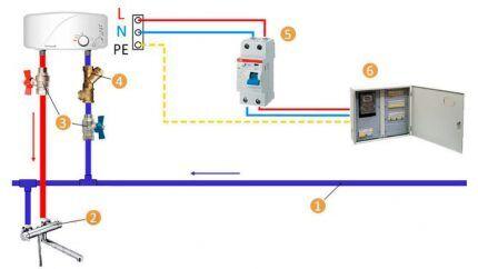 Schema dell'installazione di un riscaldatore di acqua di flusso