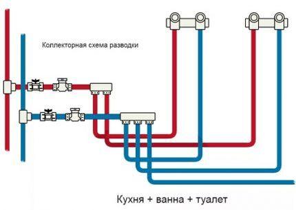 Schema colectivă de layout de țeavă
