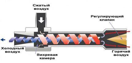Принцип работы вихревого оборудования