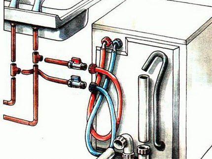 Схема подключения шлангов горячей и холодной воды