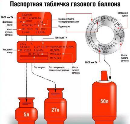 داده های سیلندر گاز