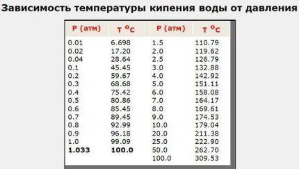 Зависимость температуры закипания от давления