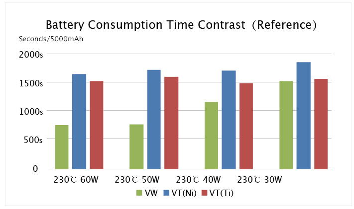 Battery Consumption eVic-VT
