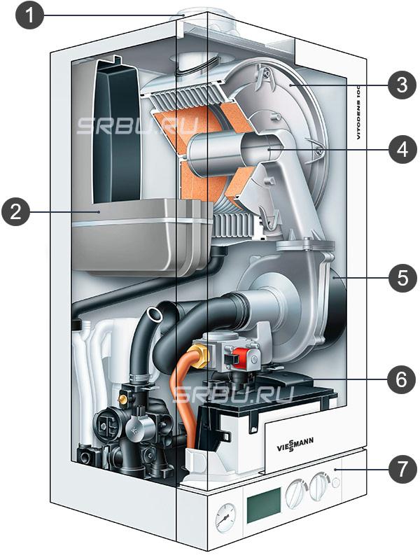 Configuratieboiler-apparaat