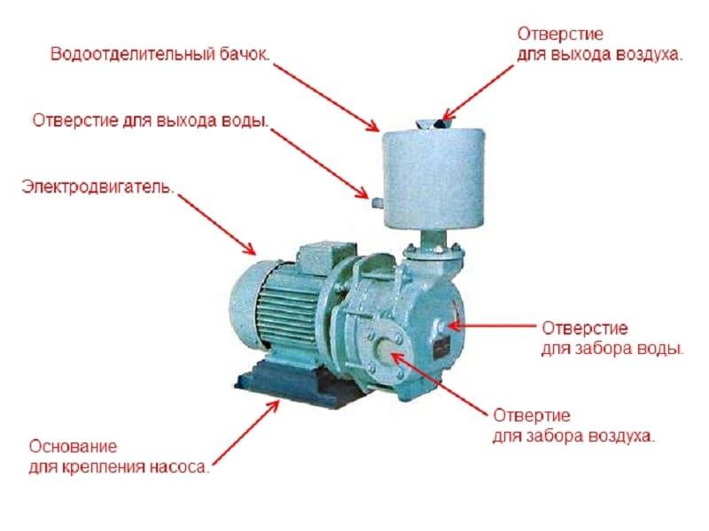 Dispositif d'une pompe à vide
