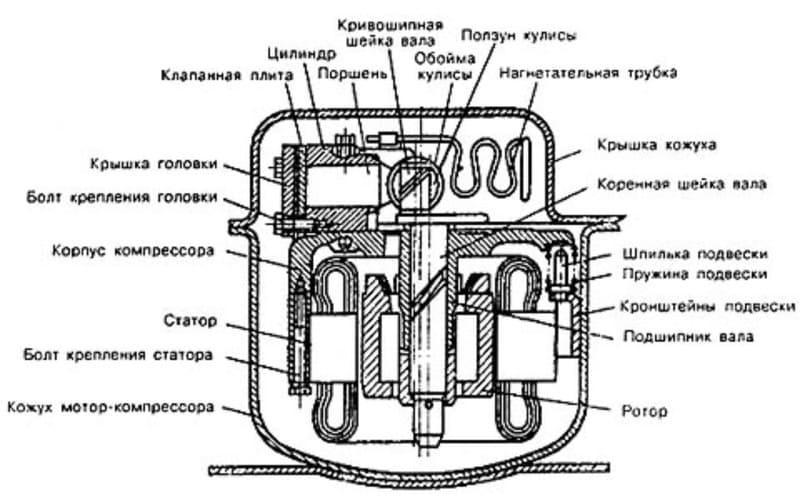 Тоңазытқыш компрессоры құрылғысы