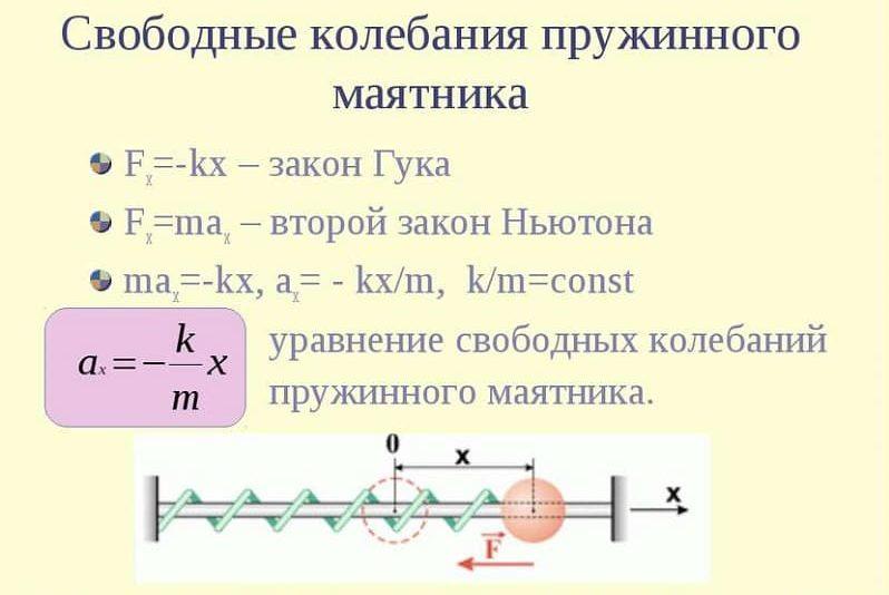 弹簧摆振荡方程
