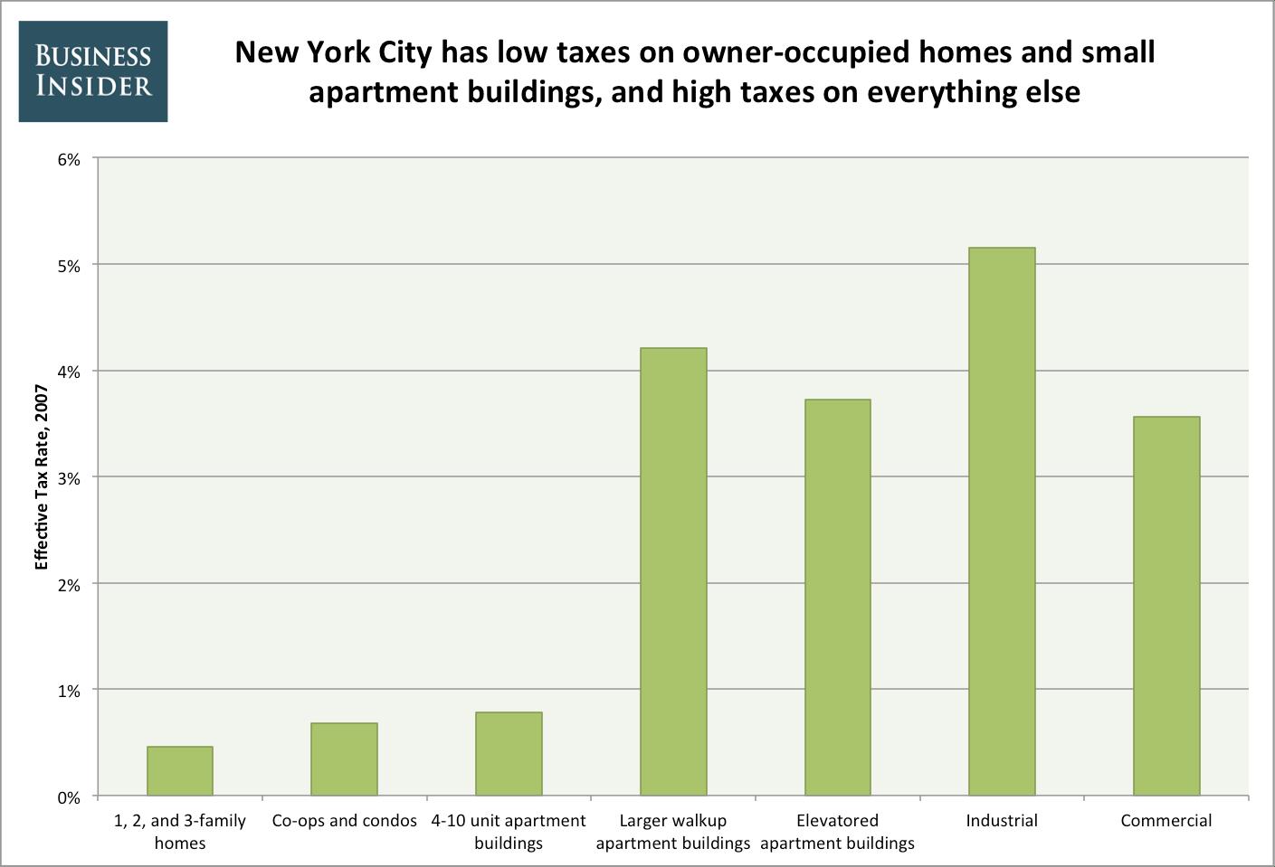 New York Walk Apartments