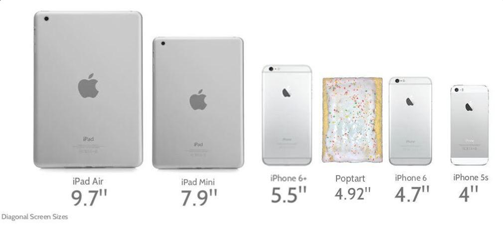 Iphone Chart 6 Size Comparison