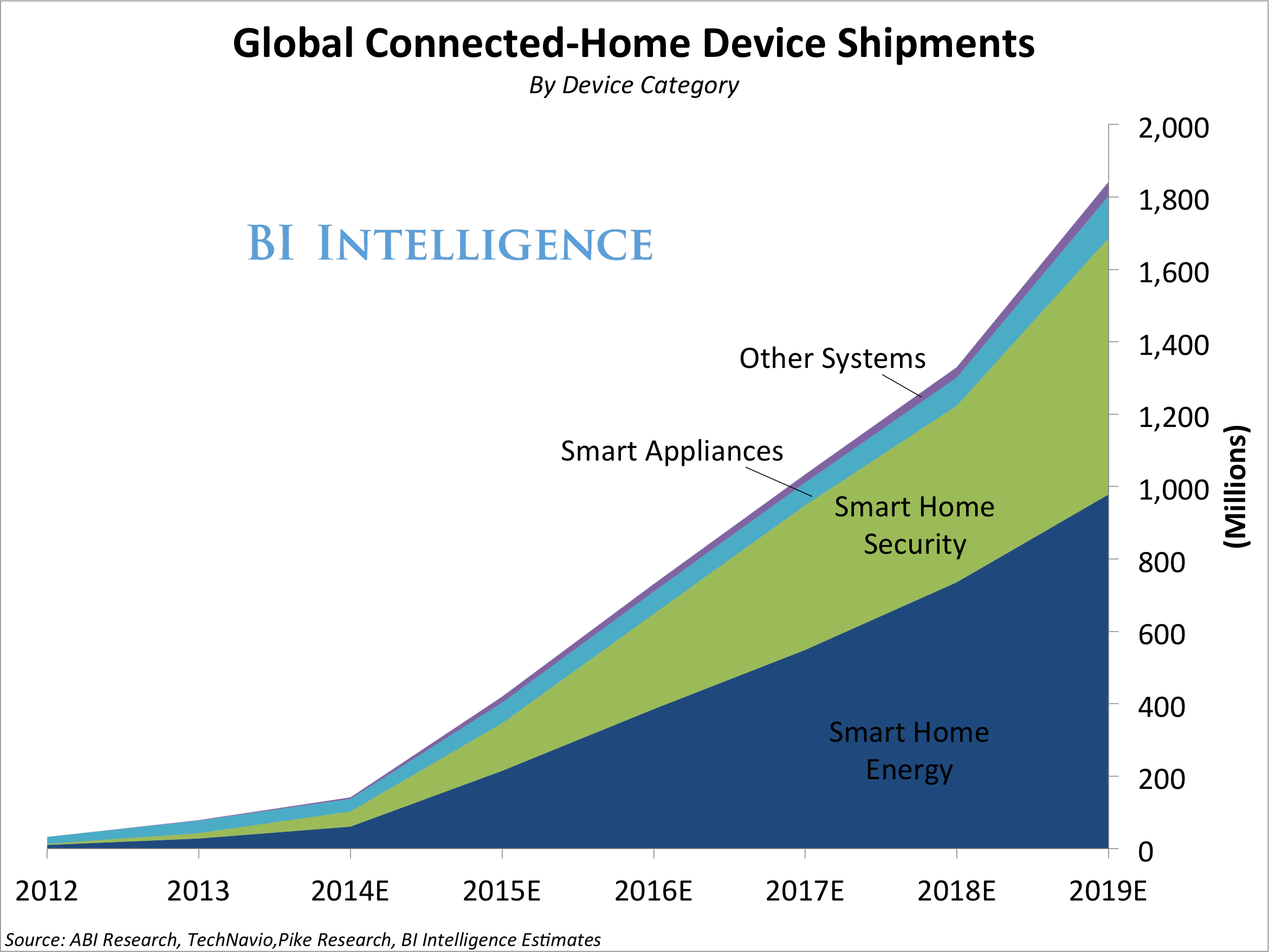 Mobile Security Market Size