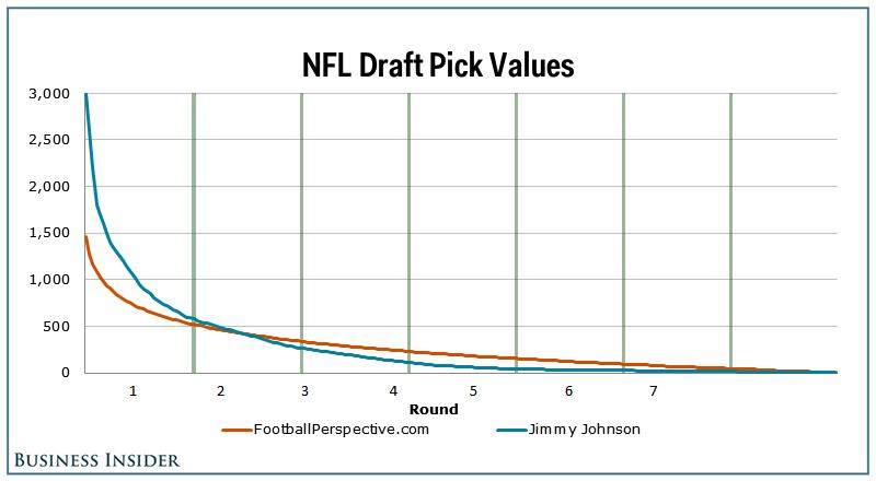 Nfl 2 Round Order Draft
