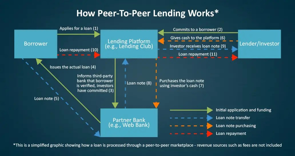 Banks Have Personal Loans