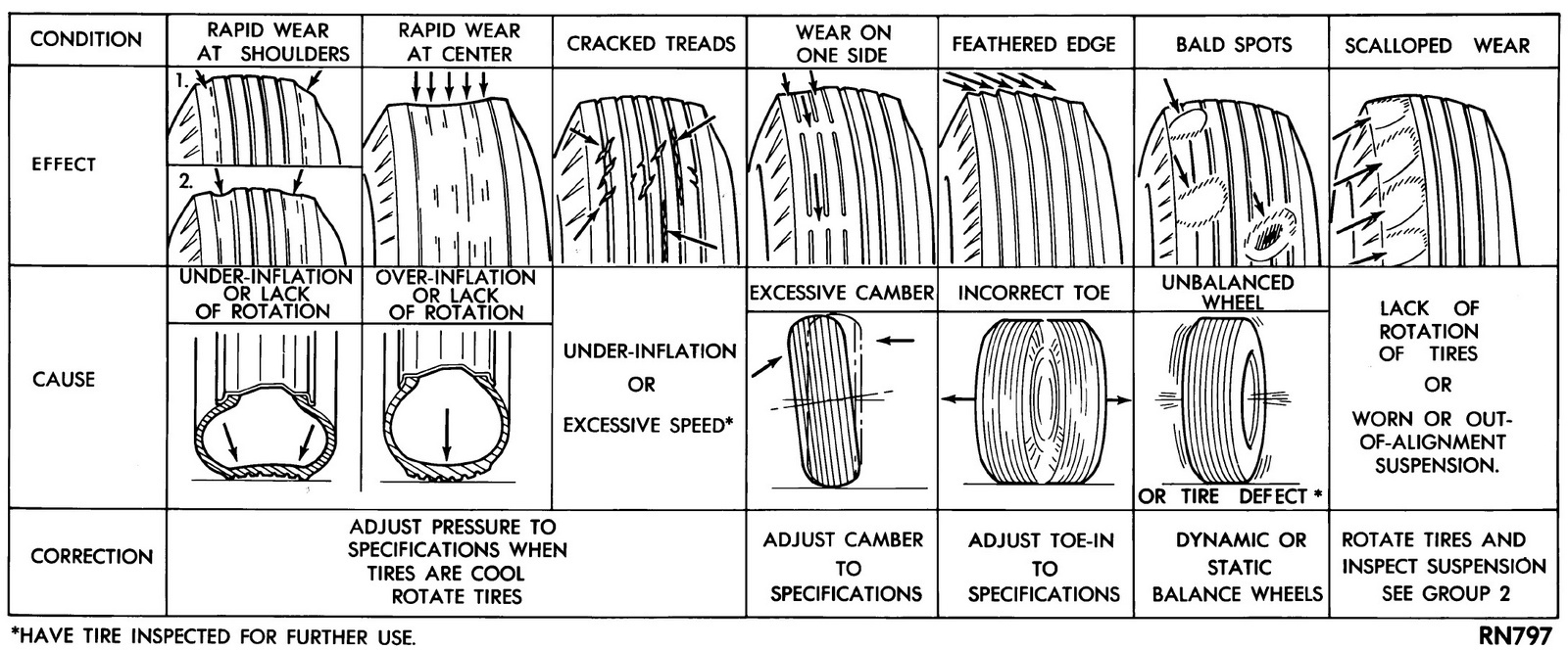 What Normal Tire Pressure Car