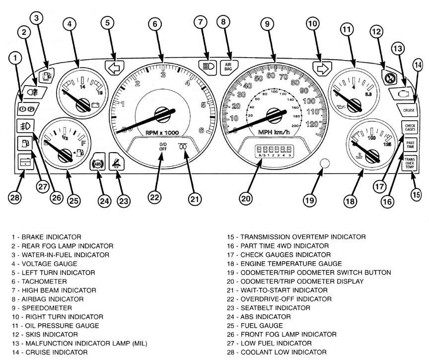 1196 Jeep Cherokee Dash Wiring