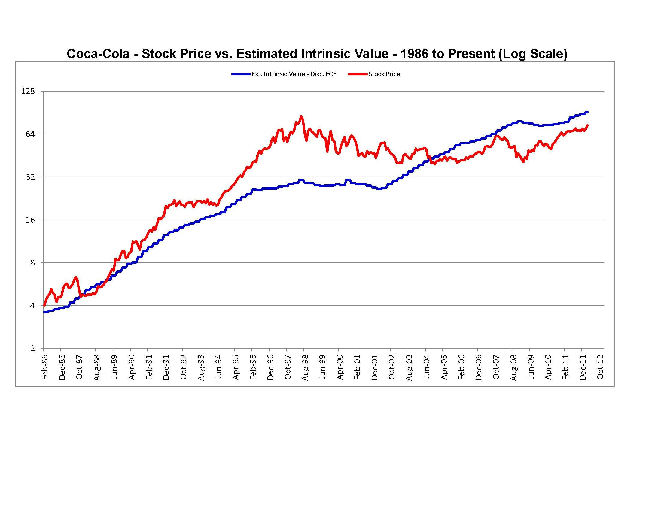 Coca Cola Stock Price History