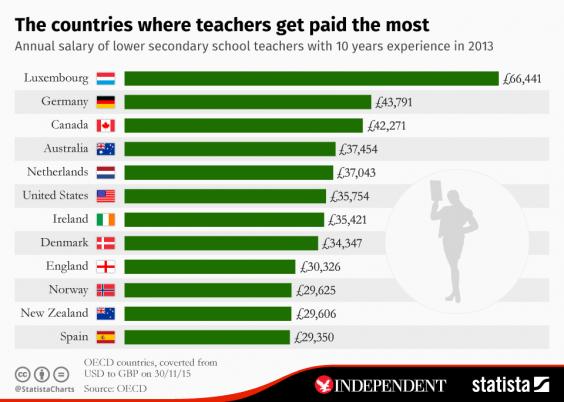 Teacher pay chart shows world's highest earning teachers ...