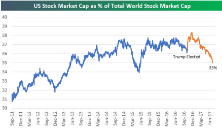 u s stock market continues to lose ground vs rest of world seeking alpha