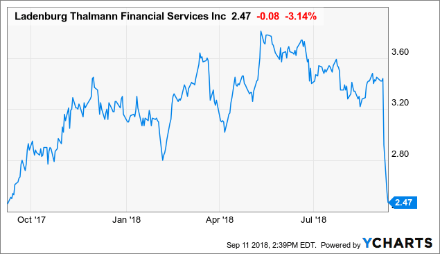 First Securities Financial Services Inc