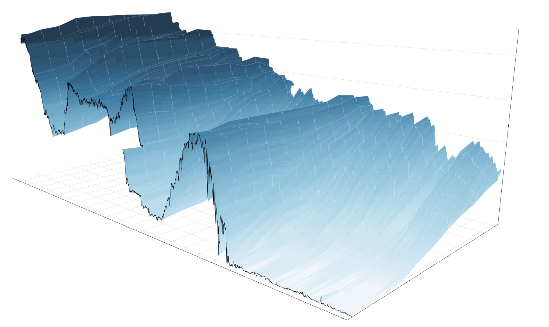 A 3 D View of a Chart That Predicts The Economic Future  The Yield     8  yield