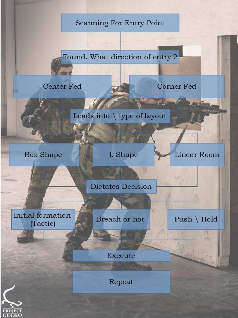Pro Training Security