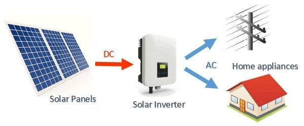 Home Ac Installation
