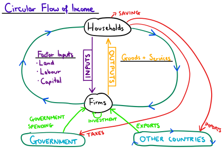 Circular flow diagram with government best wild flowers wild flowers circular flow diagram policonomics circular flow diagram market for goods and services circular flow diagram youtube solved the following shows the circular ccuart Gallery
