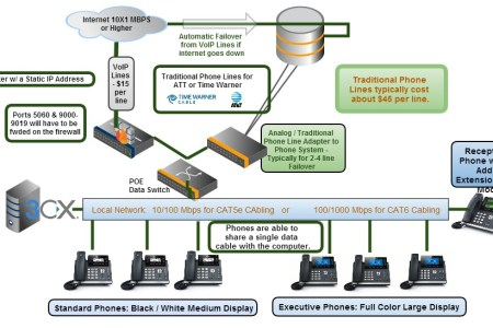 Ip phone system diagram 4k pictures 4k pictures full hq wallpaper work ip pbx how an ip pbx voip phone system works at basic phone system deployment voip supply diagram of a basic voip phone system implementation ccuart Choice Image