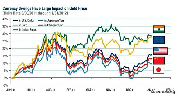 Why India's Demand For Gold Jewelry Plummeted 44% Last ...
