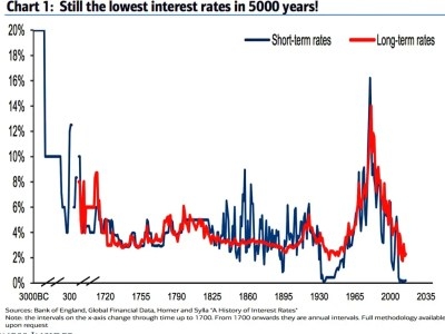 Chart on 5,000 years of interest rates - Business Insider