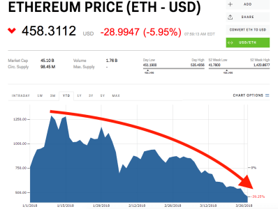 Ethereum Plunges To Its Lowest Price Of 2018 | Currency News | Financial  And Business News | Markets Insider