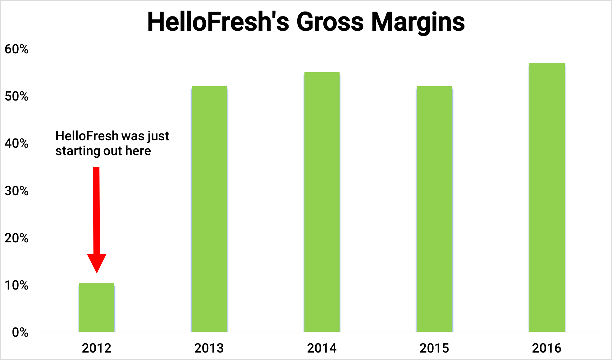 Fresh Direct 2017 Revenue