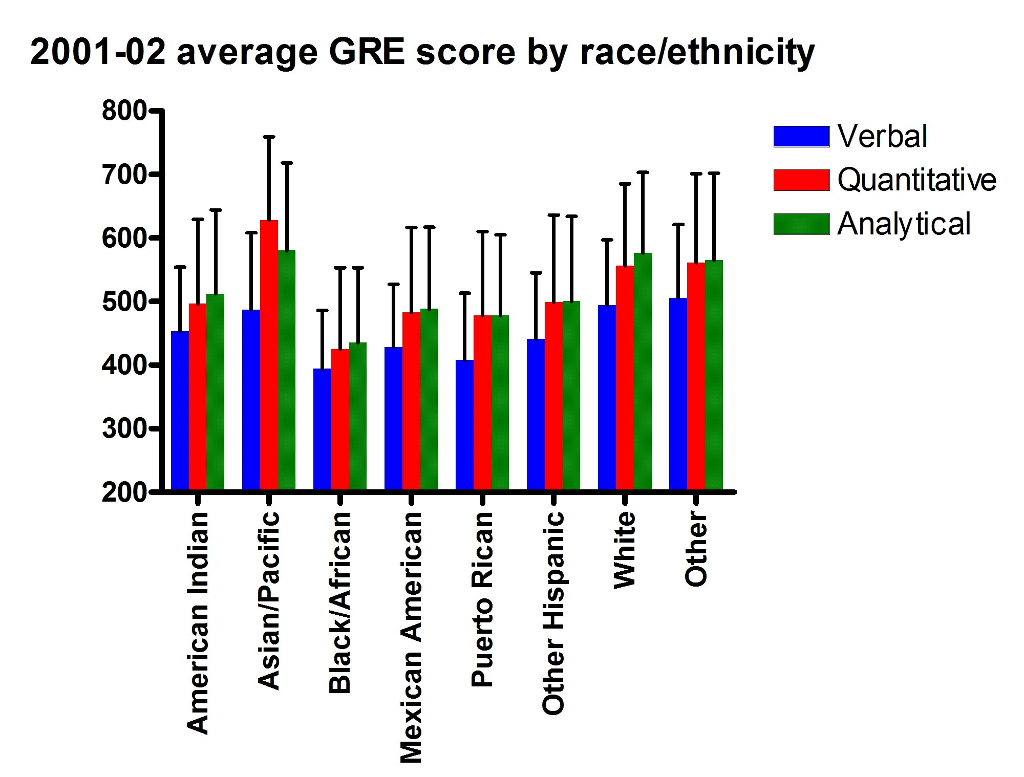 Psychology score chart gre psychology score chart nvjuhfo Gallery