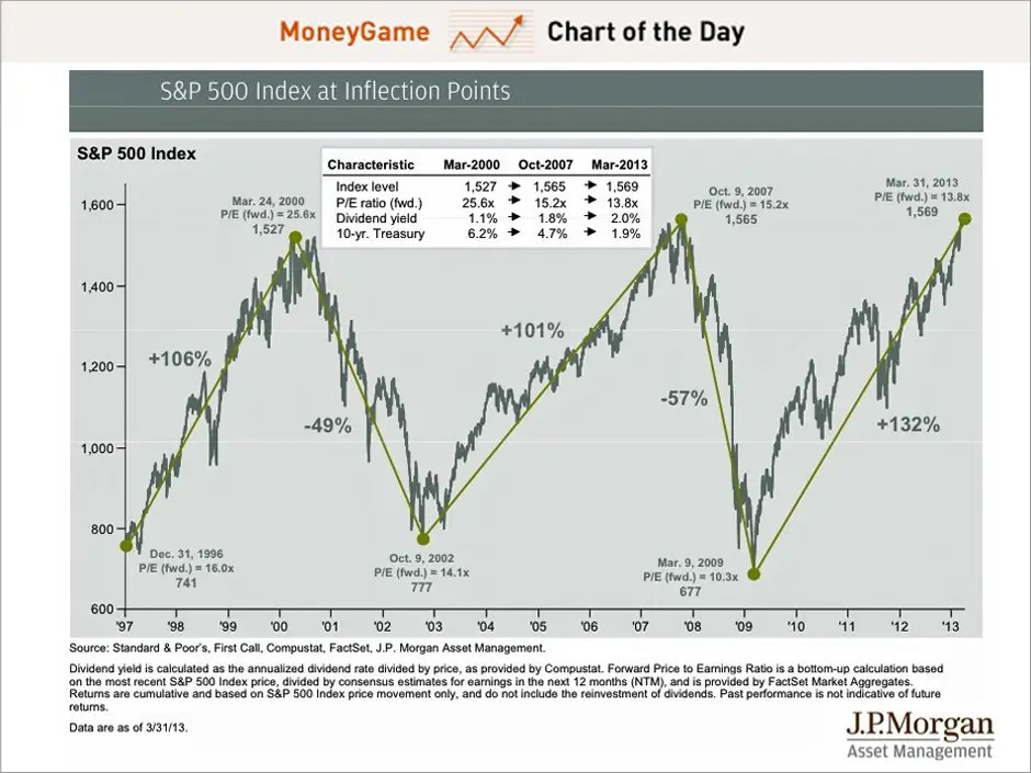 Jp Morgan Sp 500 Chart