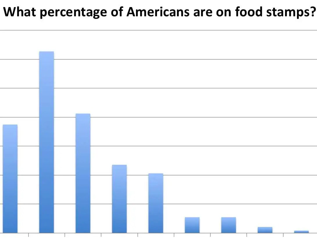 Where Apply Food Stamps