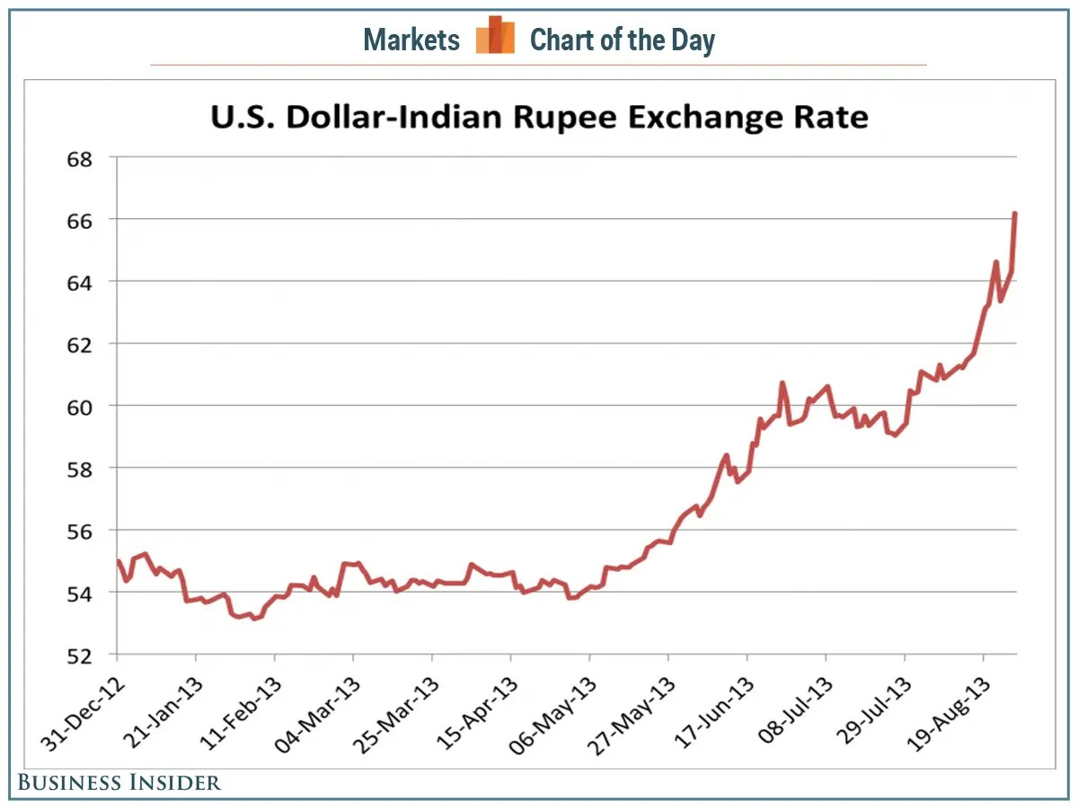 Indian Rupee Tanks Against The US Dollar - Business Insider
