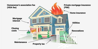 Hidden costs of buying a home - Business Insider