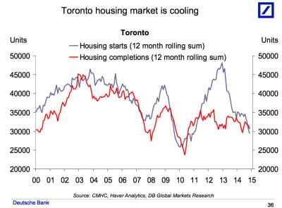 Canada Housing Market Slides - Business Insider