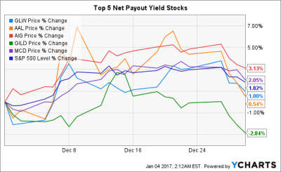 Top 10 Net Payout Yields For January 2017 | Seeking Alpha