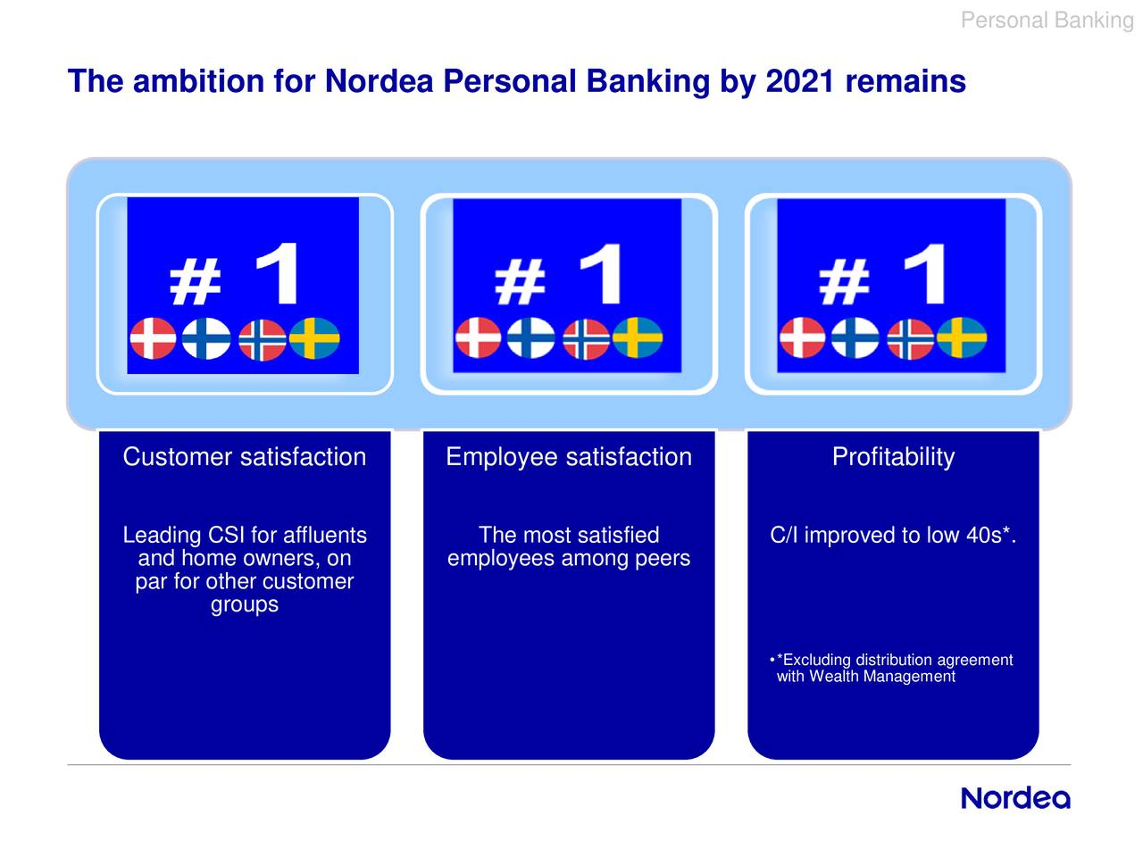 Nordea Personal Banking