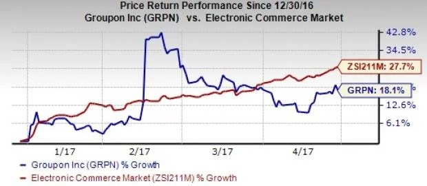 Groupon Stock Quote New Grpn Stock Quote  Quotes Of The Day