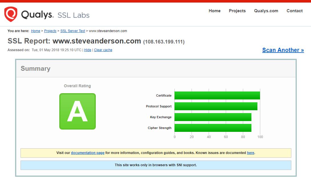 Test Security Website