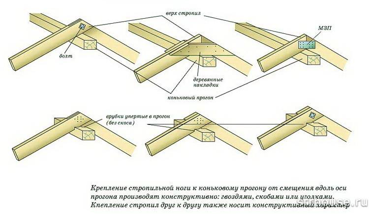 Fästning av ett två-tie-tak