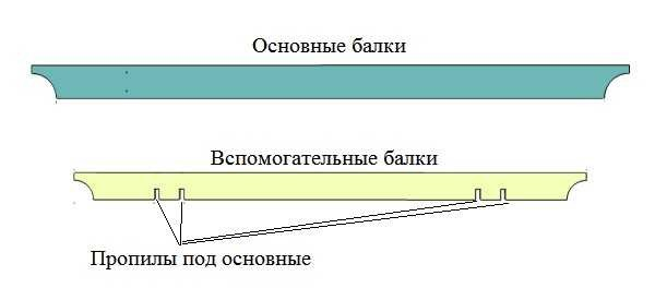 Strålform