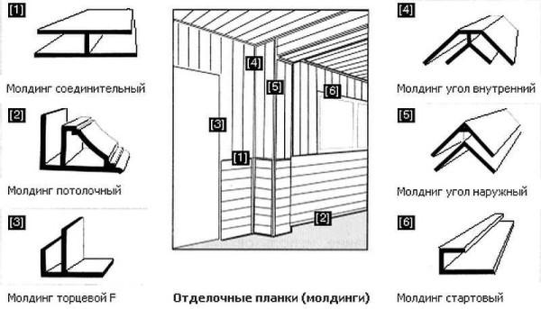 Tipi di profili per l'installazione di pannelli di plastica