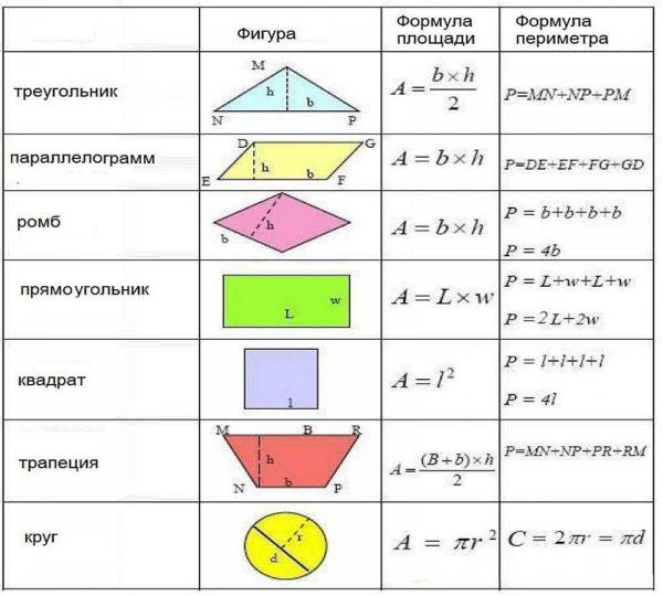 Formule per il calcolo dell'area e perimetro di semplici forme geometriche