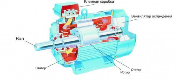 Asenkron motorun yapısı