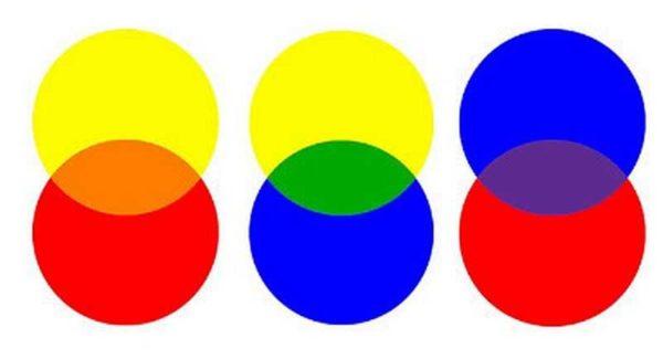 رنگ های اصلی و ثانویه پالت